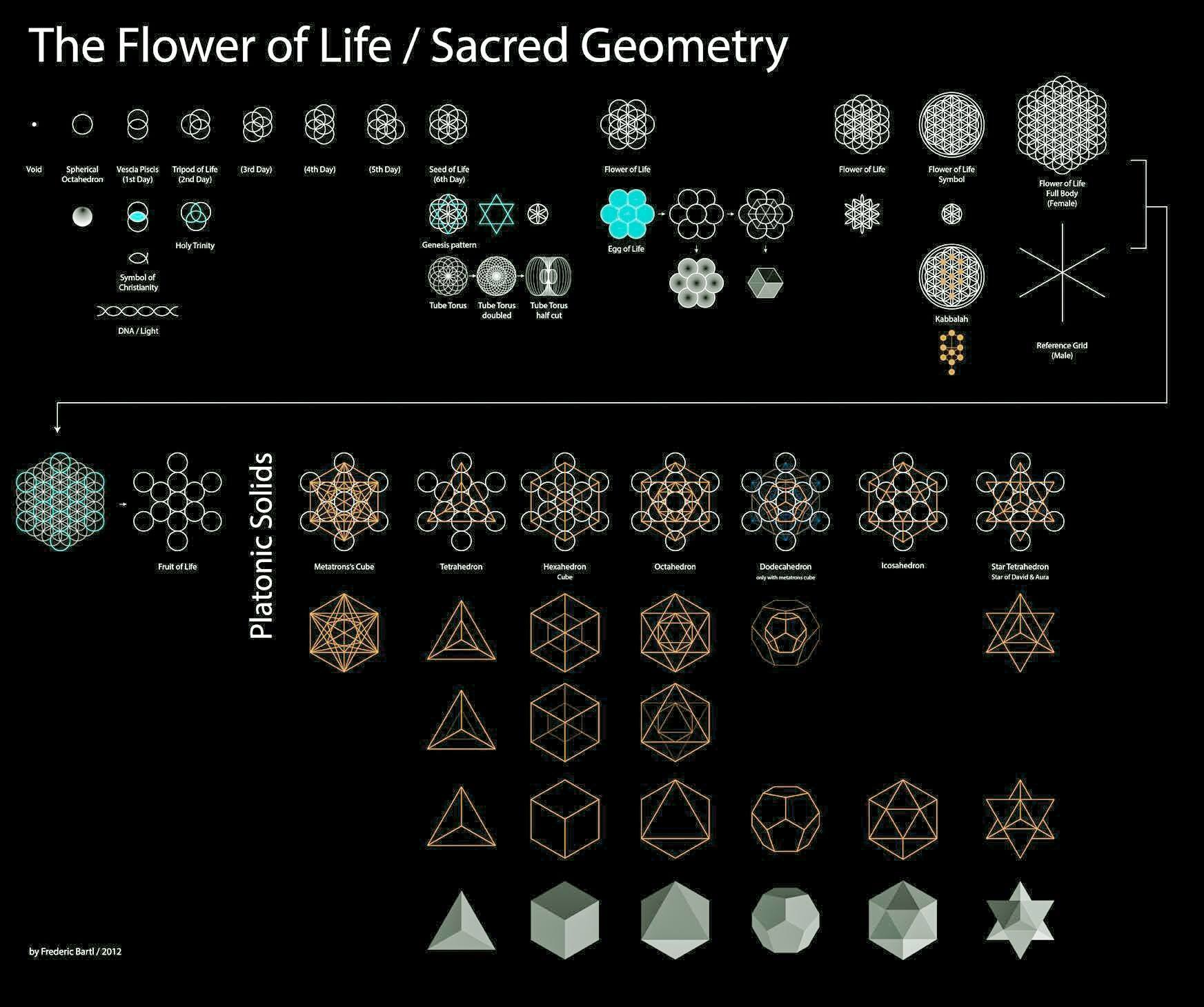 The Foundations of Sacred Geometry